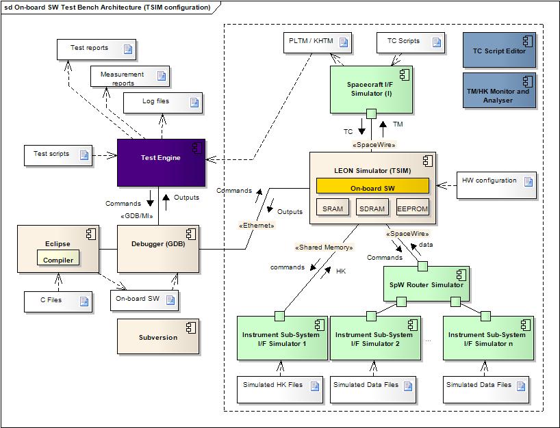 architecture logicielle exemple mouvement uniforme de la