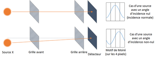 Figure 4 : illustration du lien entre angle d'incidence (i.e. position) de (...)