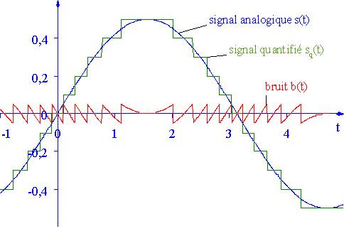 numerisation d un signal analogique pdf